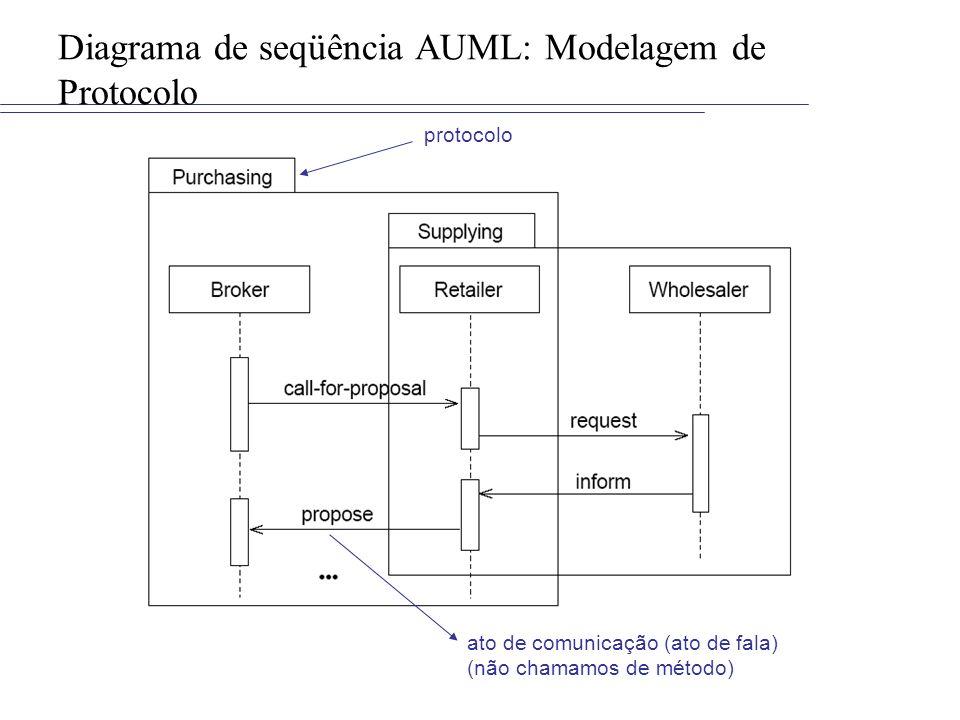 Diagrama de seqüência AUML: Modelagem de Protocolo