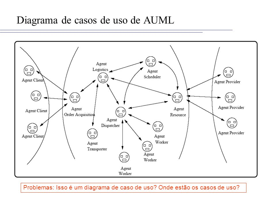 Diagrama de casos de uso de AUML