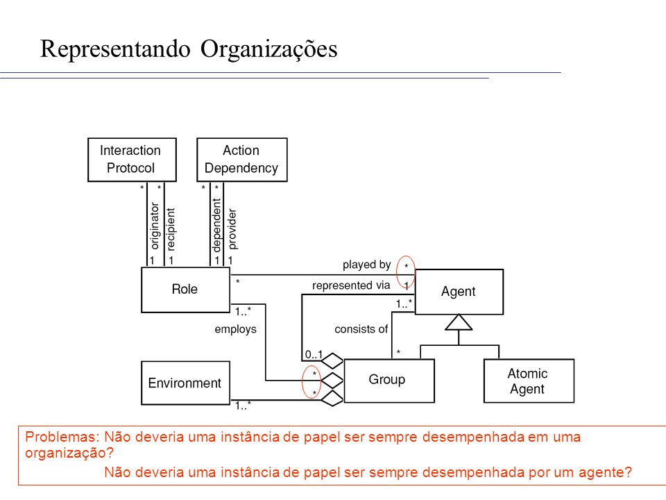 Representando Organizações