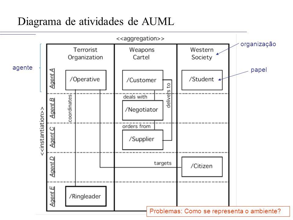 Diagrama de atividades de AUML