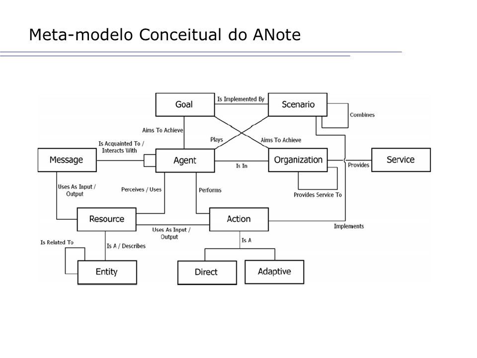 Meta-modelo Conceitual do ANote