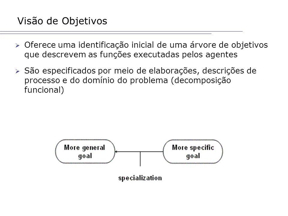 Visão de Objetivos Oferece uma identificação inicial de uma árvore de objetivos que descrevem as funções executadas pelos agentes.