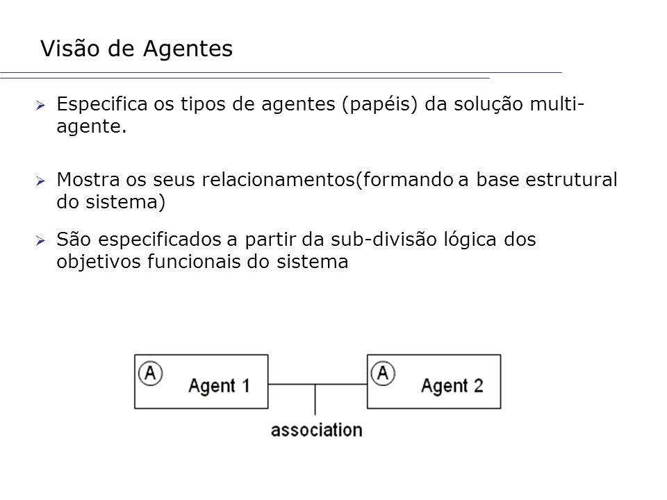Visão de Agentes Especifica os tipos de agentes (papéis) da solução multi-agente.