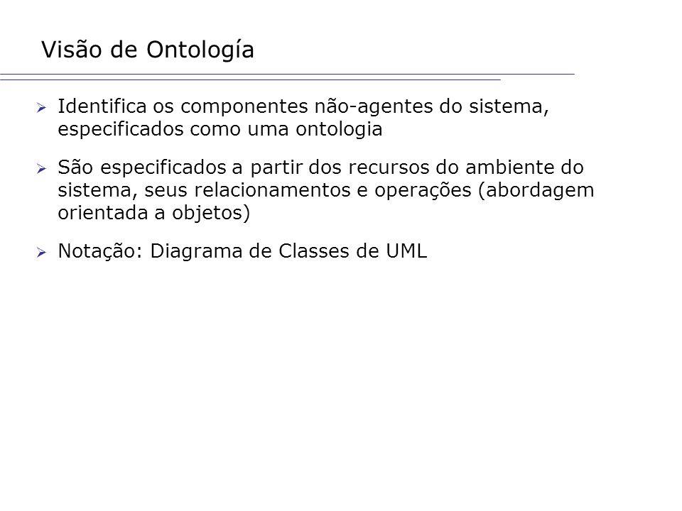 Visão de Ontología Identifica os componentes não-agentes do sistema, especificados como uma ontologia.