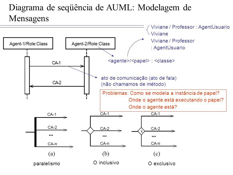 Diagrama de seqüência de AUML: Modelagem de Mensagens