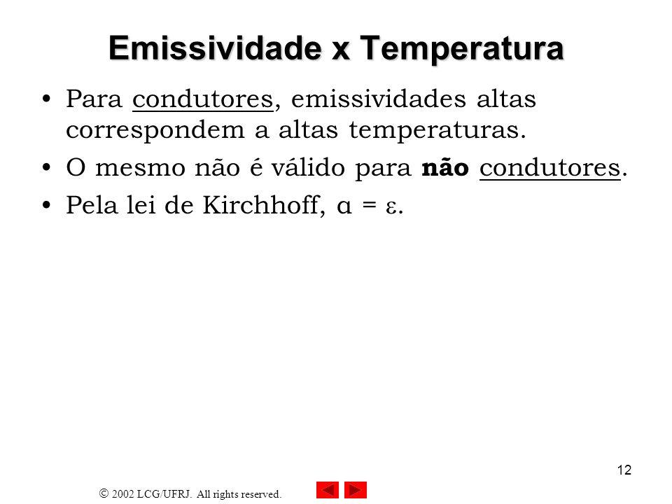 Emissividade x Temperatura