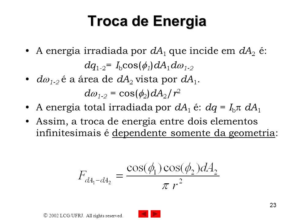 Troca de Energia A energia irradiada por dA1 que incide em dA2 é: