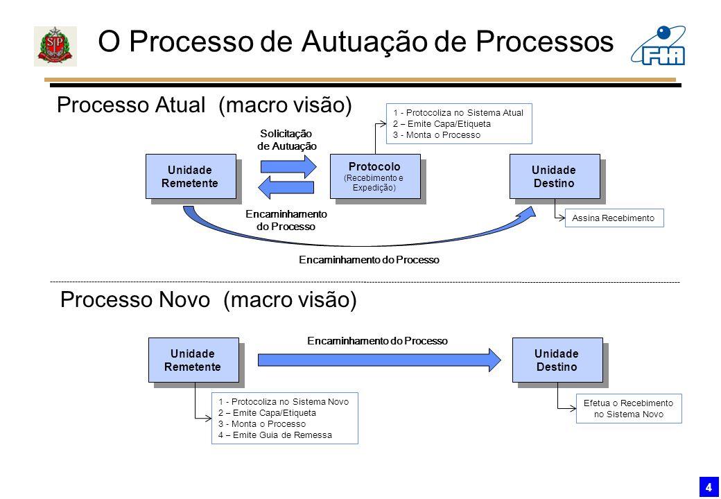 Encaminhamento do Processo Encaminhamento do Processo