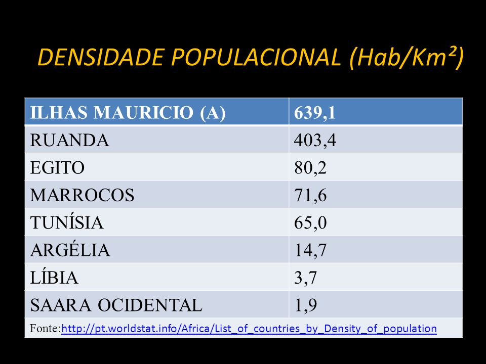 DENSIDADE POPULACIONAL (Hab/Km²)