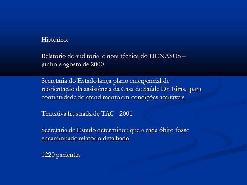 Histórico:Relatório de auditoria e nota técnica do DENASUS – junho e agosto de 2000.