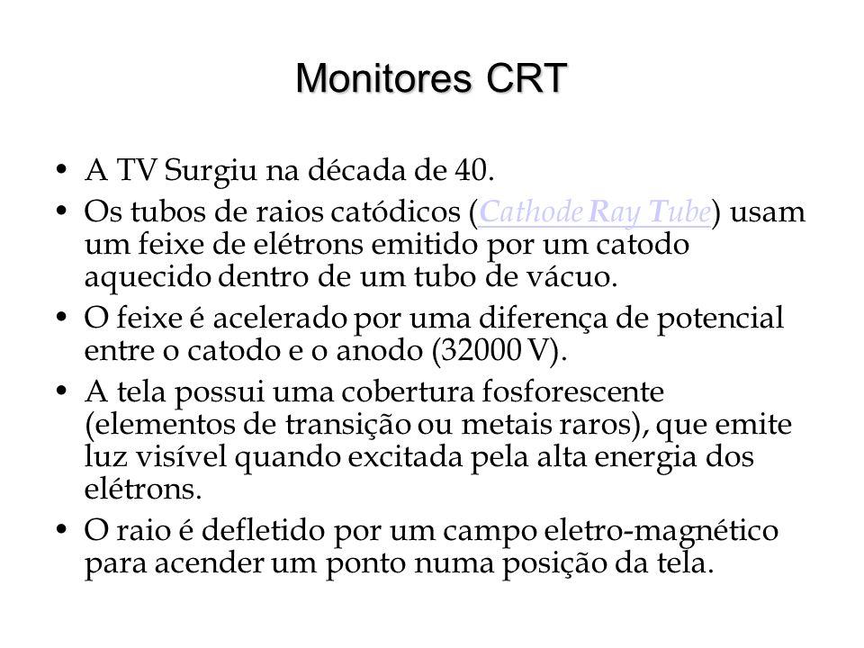 Monitores CRT A TV Surgiu na década de 40.