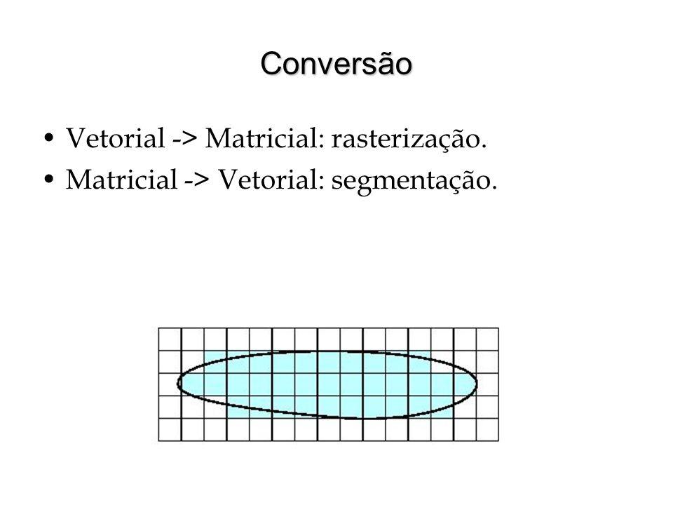 Conversão Vetorial -> Matricial: rasterização.