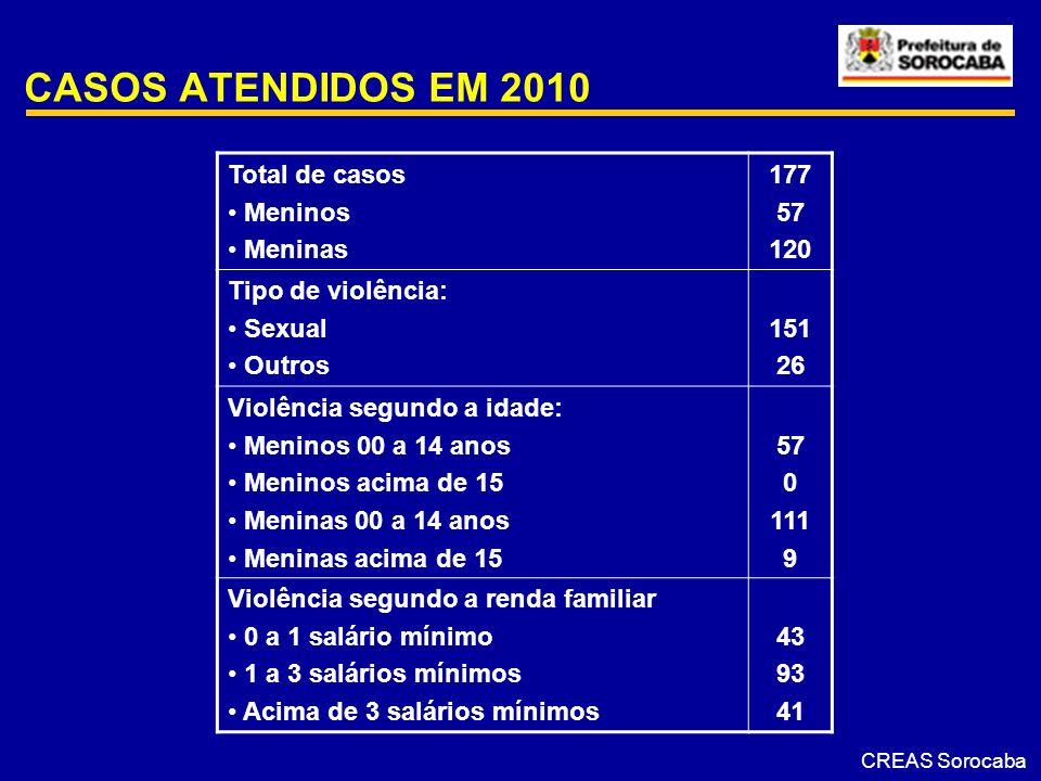 CASOS ATENDIDOS EM 2010 Total de casos Meninos Meninas 177 57 120