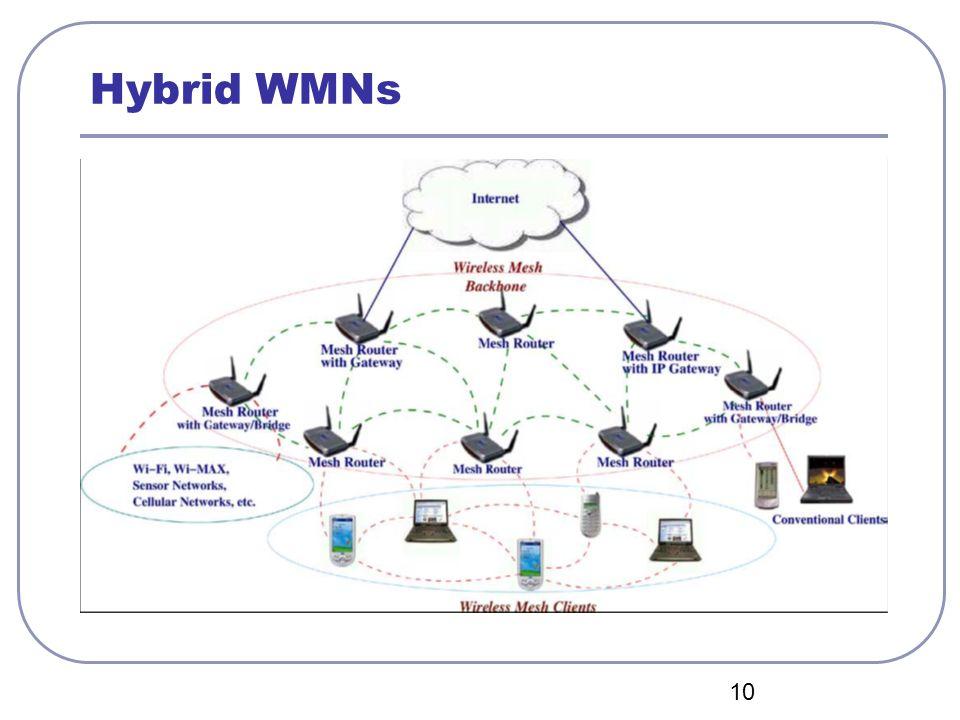 04/12/12 Hybrid WMNs CSIE CIAL Lab