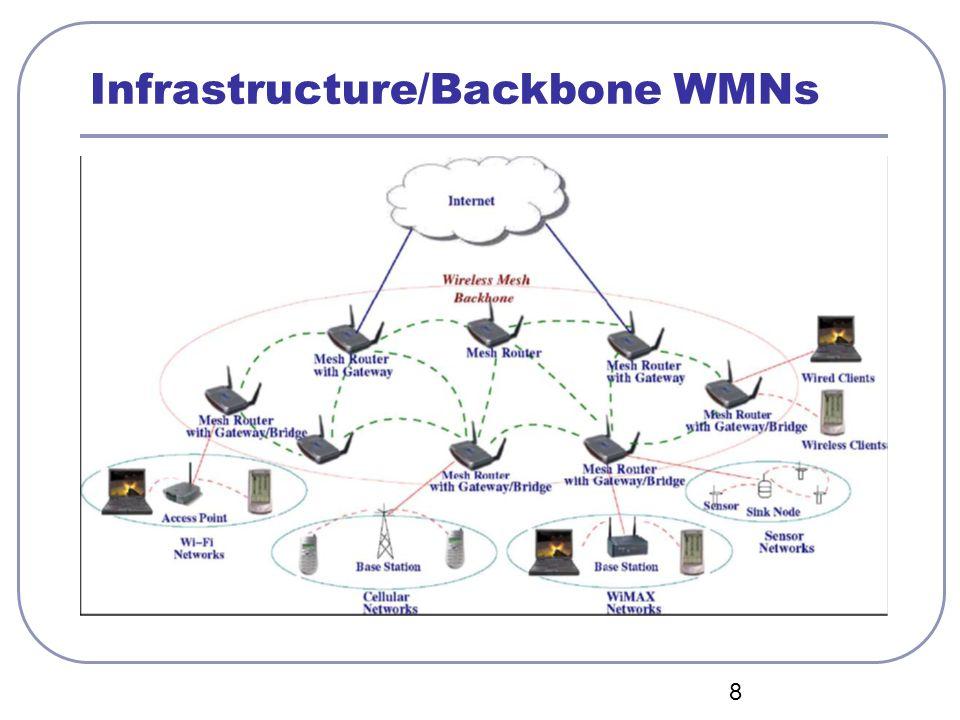 Infrastructure/Backbone WMNs