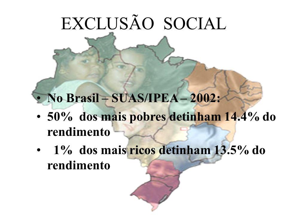EXCLUSÃO SOCIAL No Brasil – SUAS/IPEA – 2002: