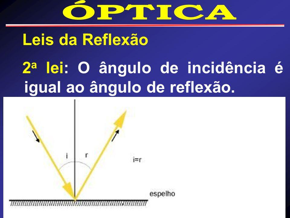 2a lei: O ângulo de incidência é igual ao ângulo de reflexão.