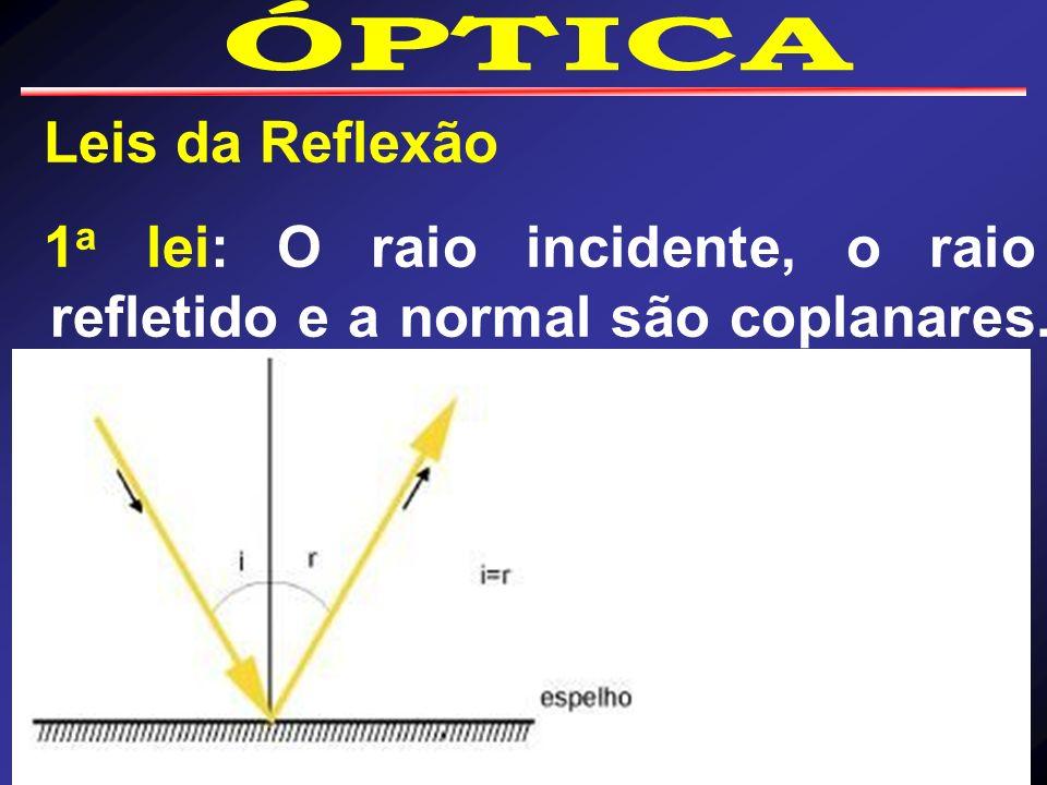 1a lei: O raio incidente, o raio refletido e a normal são coplanares.
