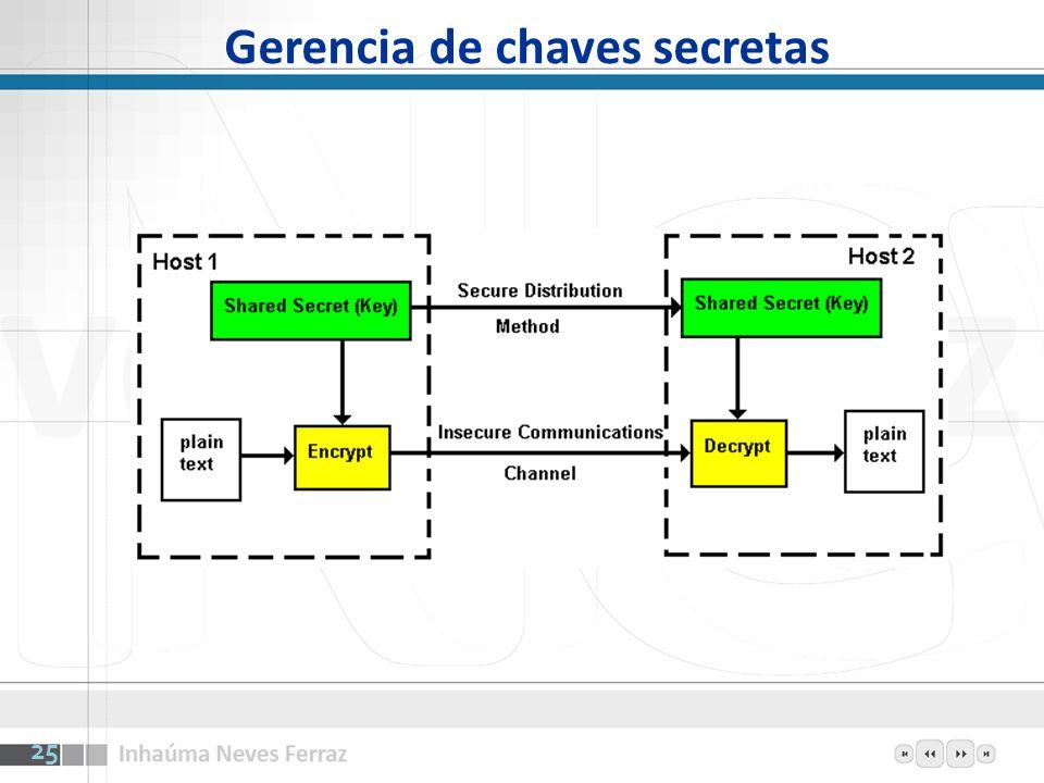 Gerencia de chaves secretas