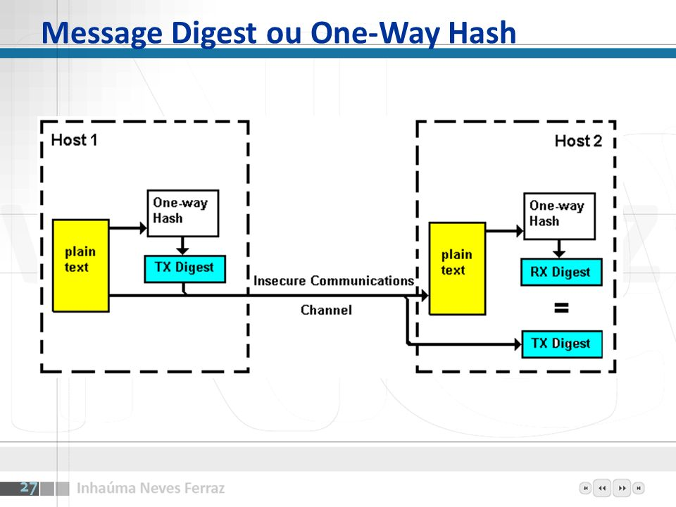 Message Digest ou One-Way Hash