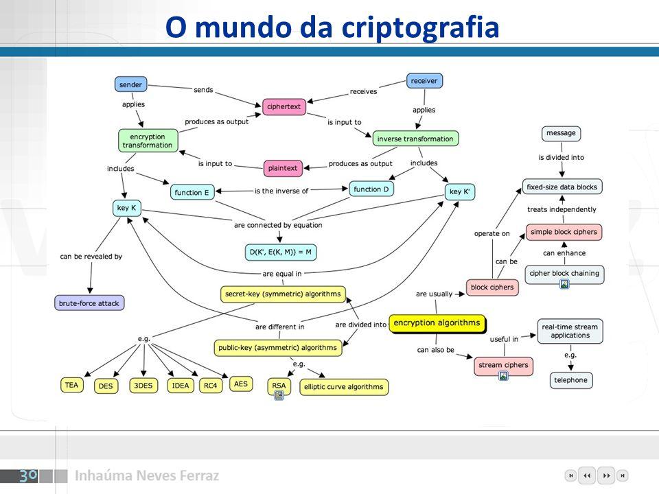 O mundo da criptografia