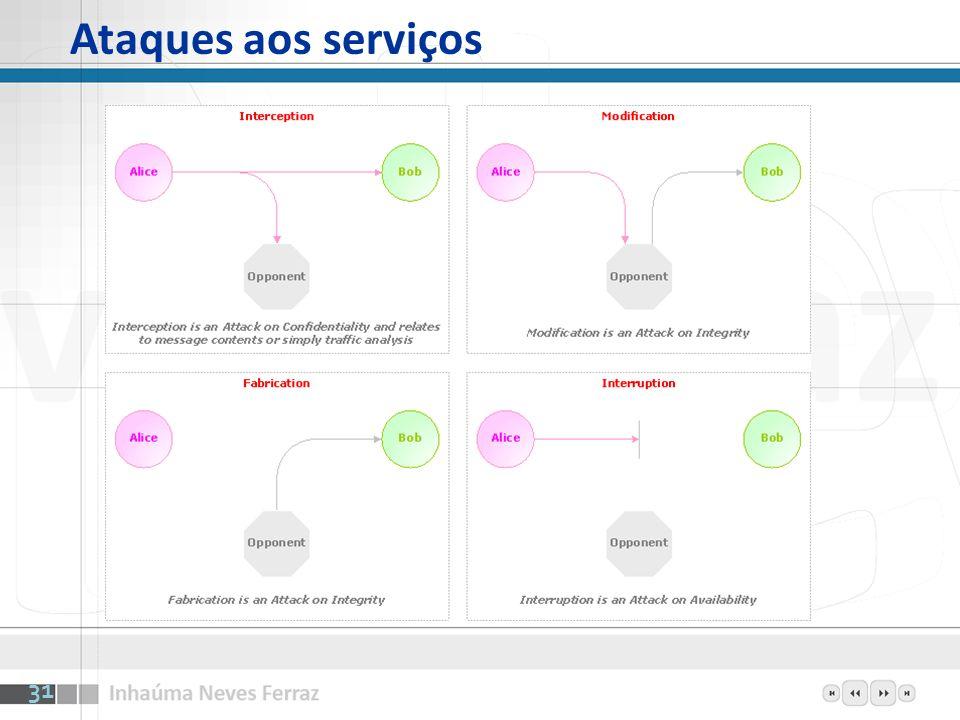 Ataques aos serviços