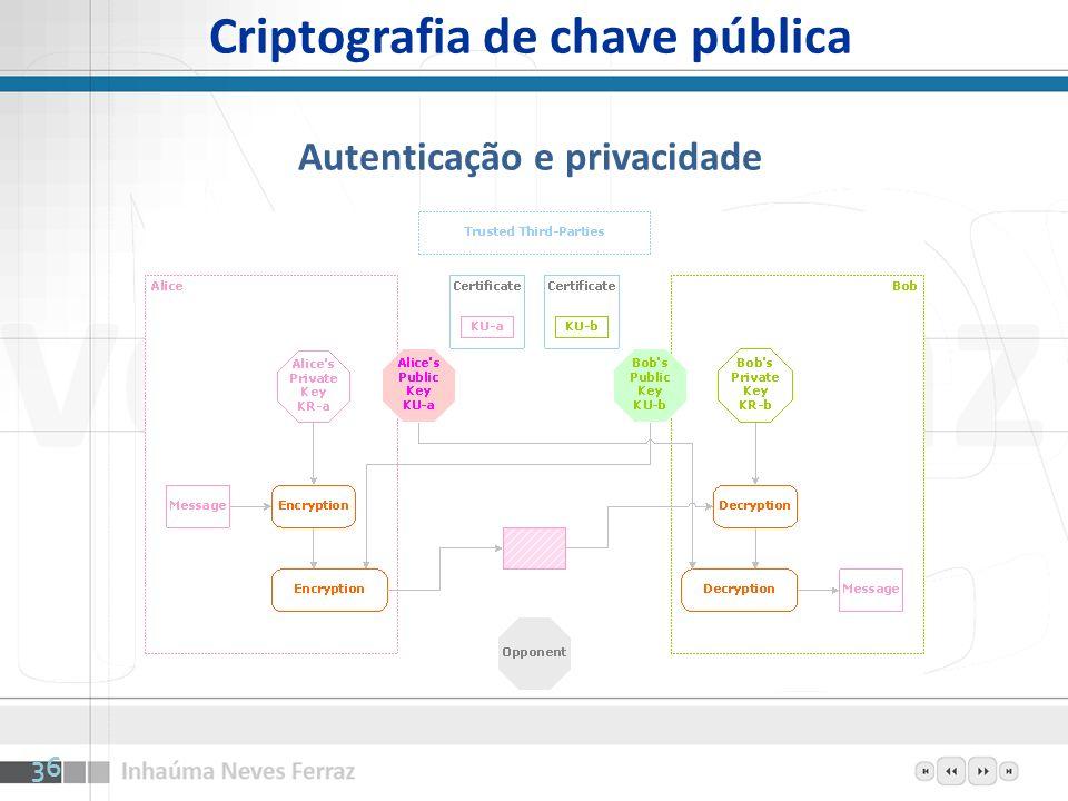 Criptografia de chave pública Autenticação e privacidade