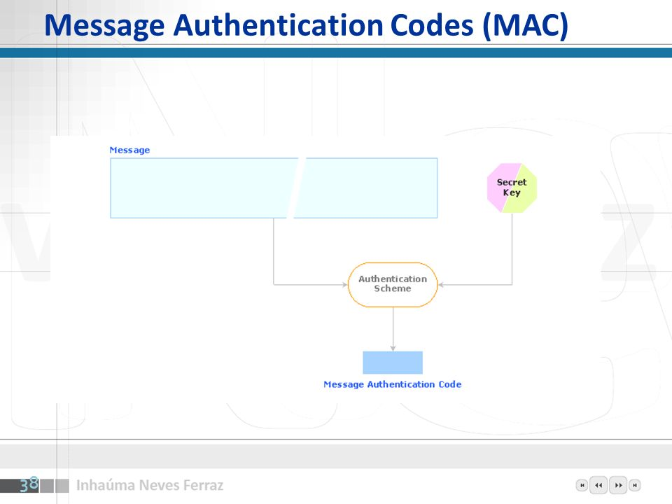 Message Authentication Codes (MAC)
