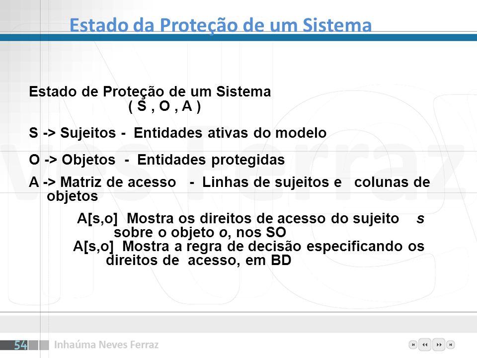 Estado da Proteção de um Sistema