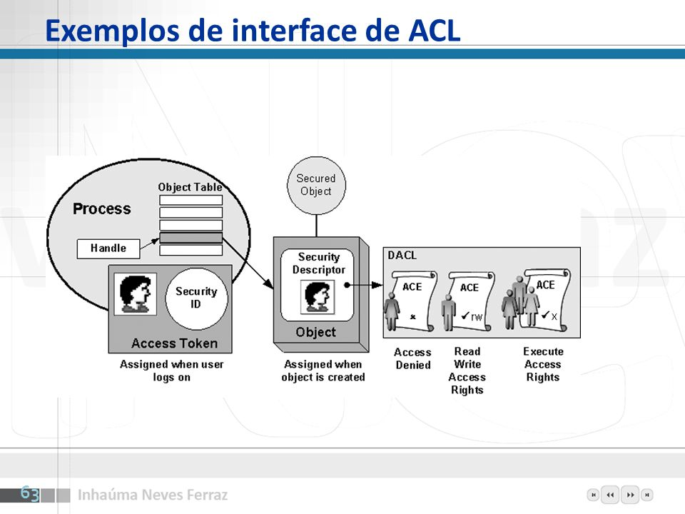 Exemplos de interface de ACL