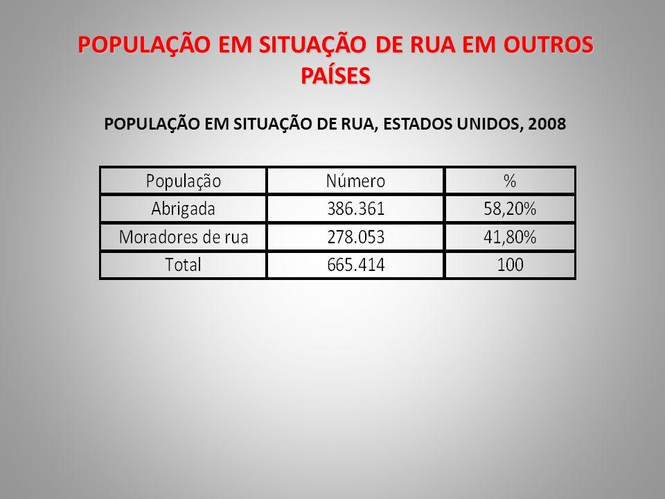 POPULAÇÃO EM SITUAÇÃO DE RUA, ESTADOS UNIDOS, 2008