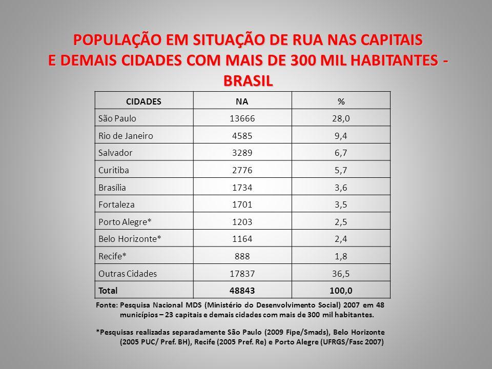 POPULAÇÃO EM SITUAÇÃO DE RUA NAS CAPITAIS E DEMAIS CIDADES COM MAIS DE 300 MIL HABITANTES - BRASIL