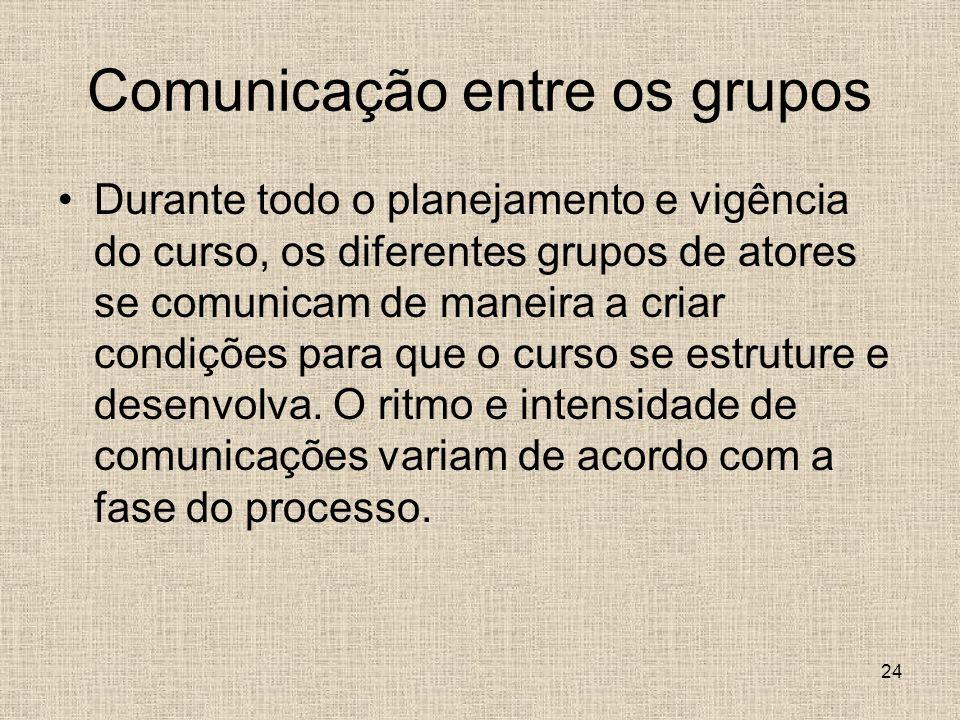 Comunicação entre os grupos