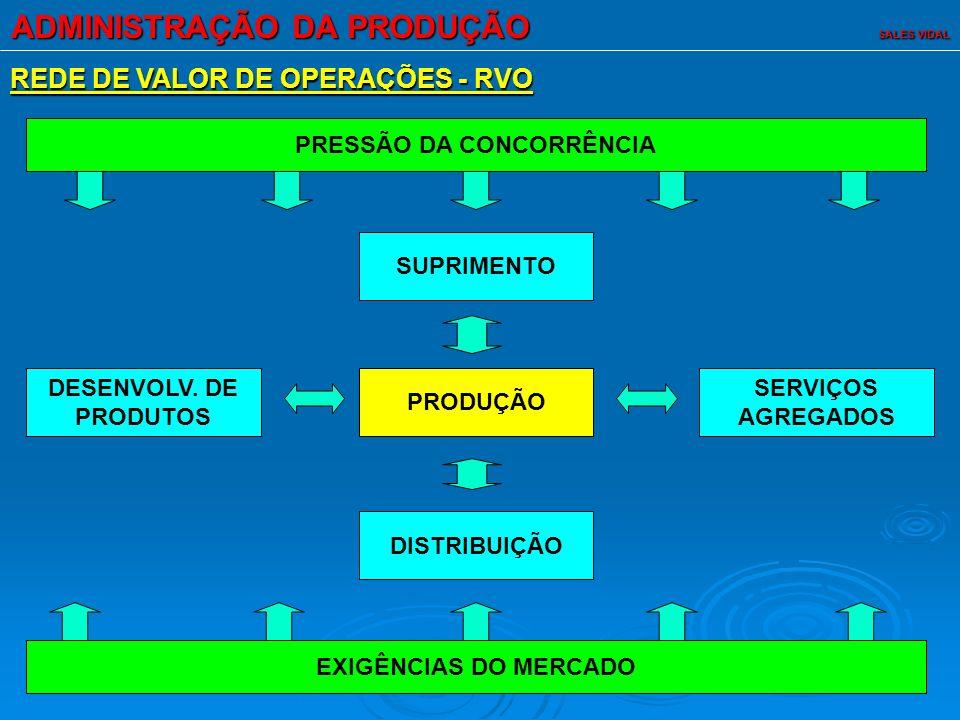 ADMINISTRAÇÃO DA PRODUÇÃO SALES VIDAL