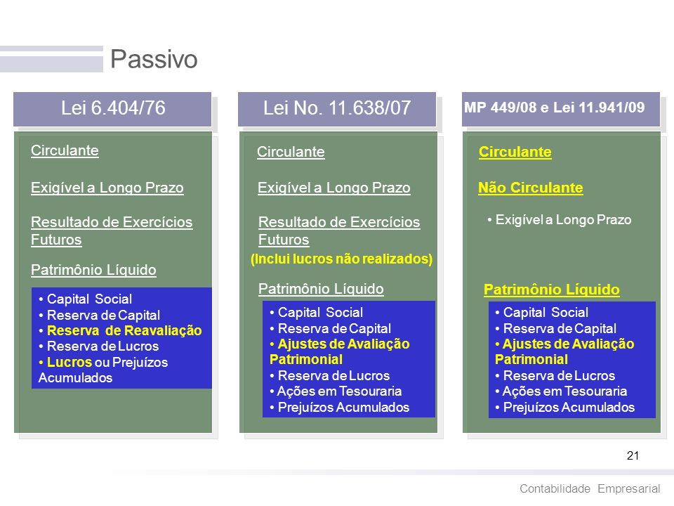 Passivo Lei 6.404/76 Lei No. 11.638/07 MP 449/08 e Lei 11.941/09