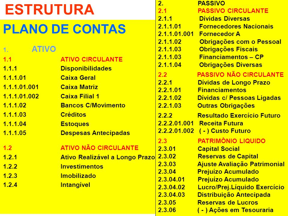 ESTRUTURA PLANO DE CONTAS PASSIVO 2.1 PASSIVO CIRCULANTE