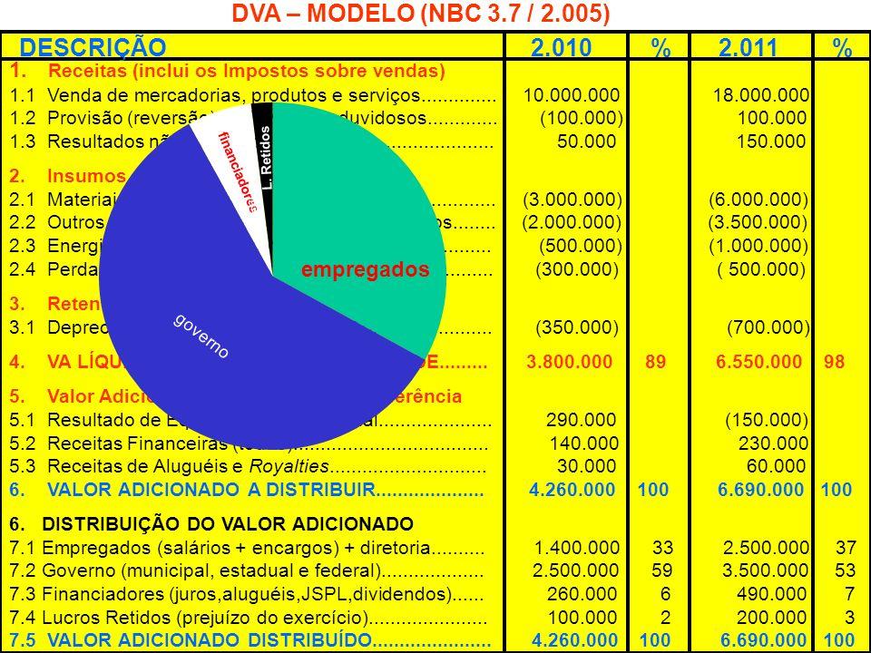 DVA – MODELO (NBC 3.7 / 2.005) DESCRIÇÃO 2.010 % 2.011 %