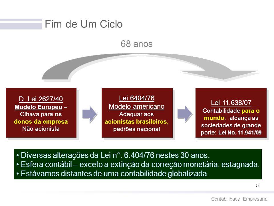 Fim de Um Ciclo 68 anos. D. Lei 2627/40 Modelo Europeu – Olhava para os donos da empresa. Não acionista.