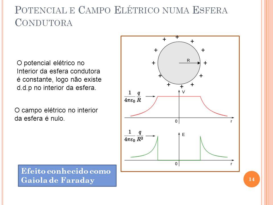 Potencial e Campo Elétrico numa Esfera Condutora