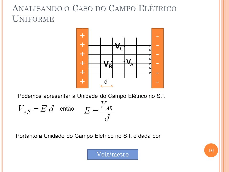 Analisando o Caso do Campo Elétrico Uniforme