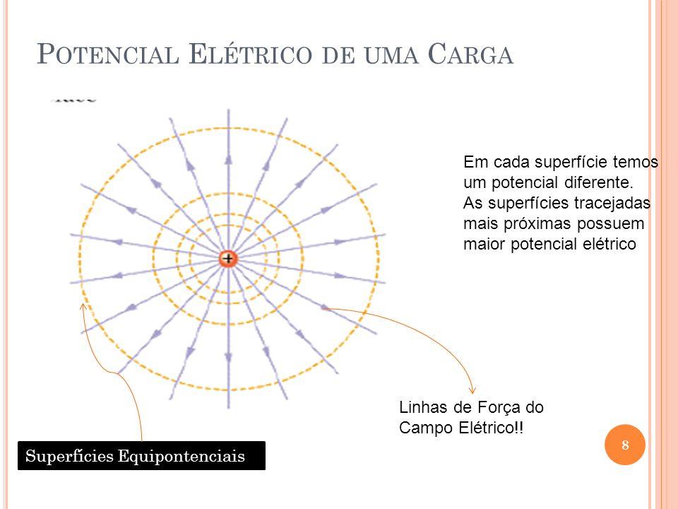 Potencial Elétrico de uma Carga