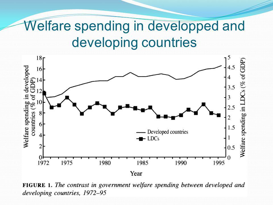 Welfare spending in developped and developing countries