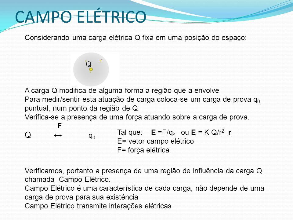 CAMPO ELÉTRICO Considerando uma carga elétrica Q fixa em uma posição do espaço: Q. A carga Q modifica de alguma forma a região que a envolve.