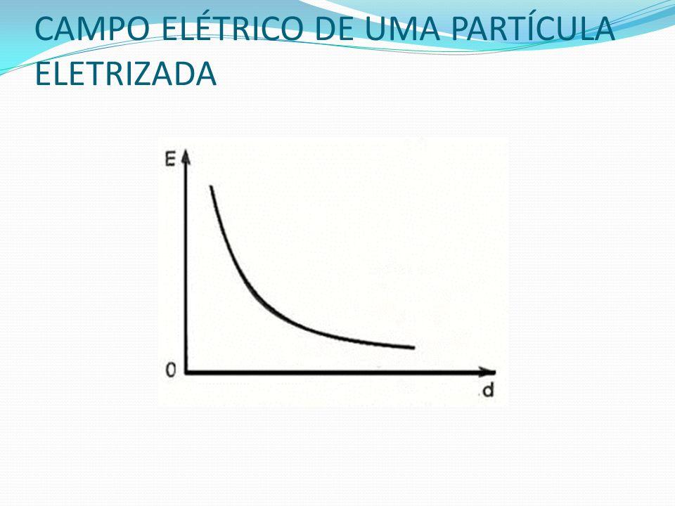 CAMPO ELÉTRICO DE UMA PARTÍCULA ELETRIZADA