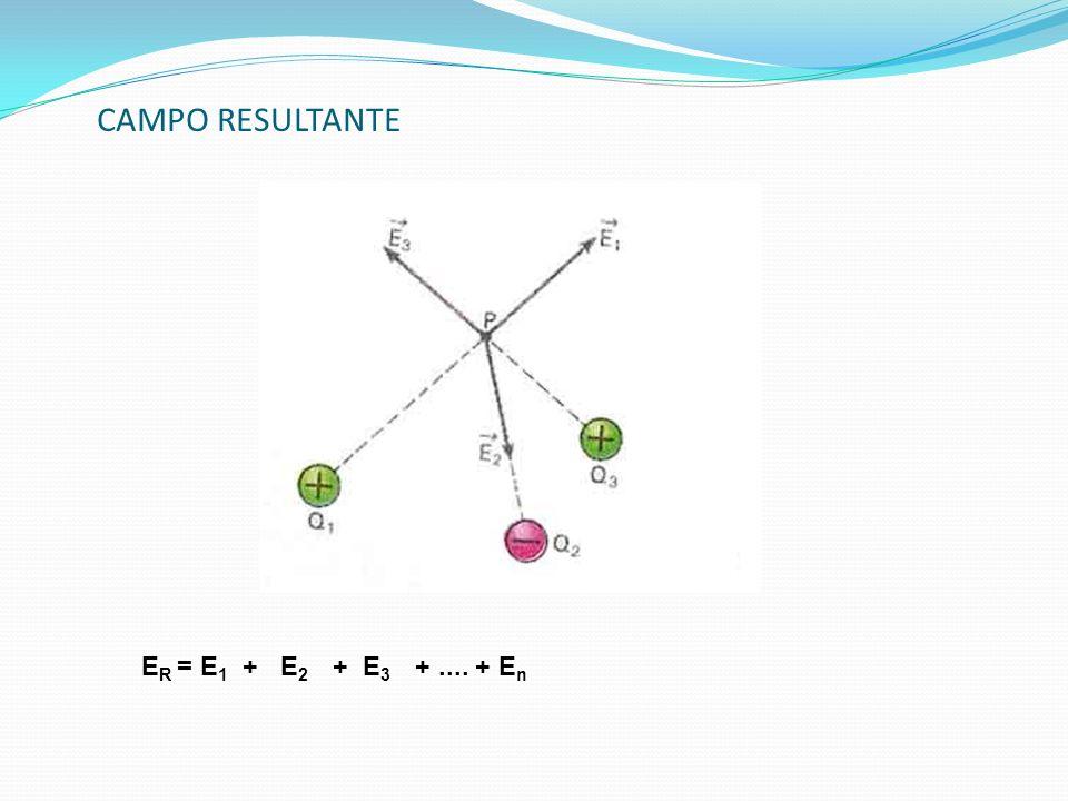 CAMPO RESULTANTE ER = E1 + E2 + E3 + .... + En
