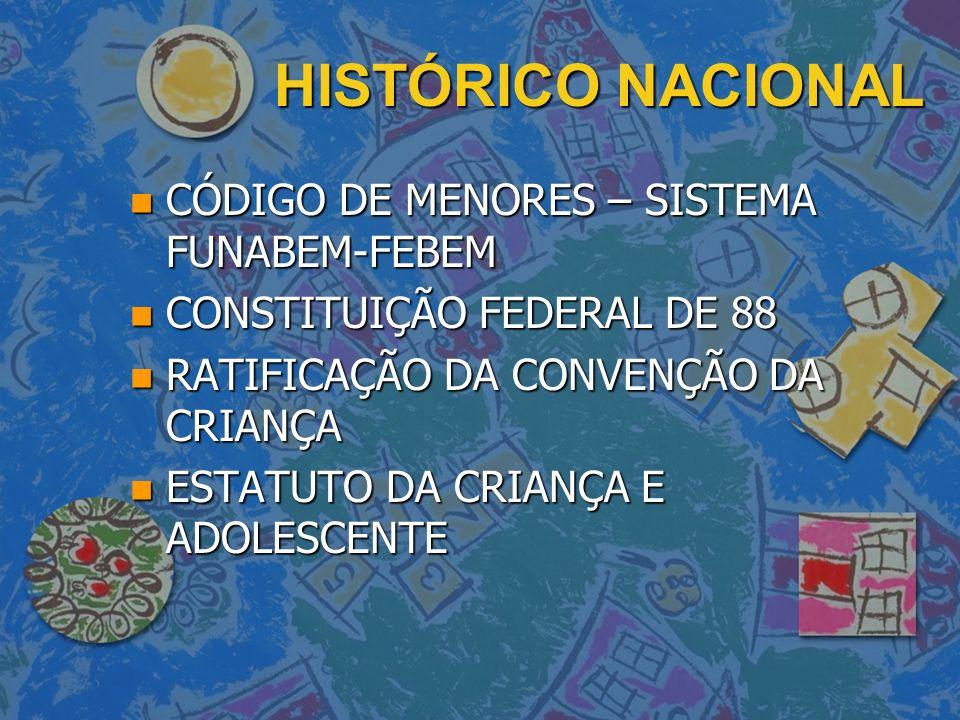 HISTÓRICO NACIONAL CÓDIGO DE MENORES – SISTEMA FUNABEM-FEBEM