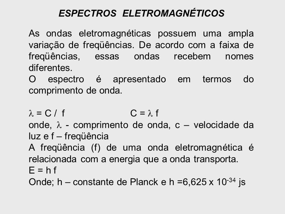 ESPECTROS ELETROMAGNÉTICOS
