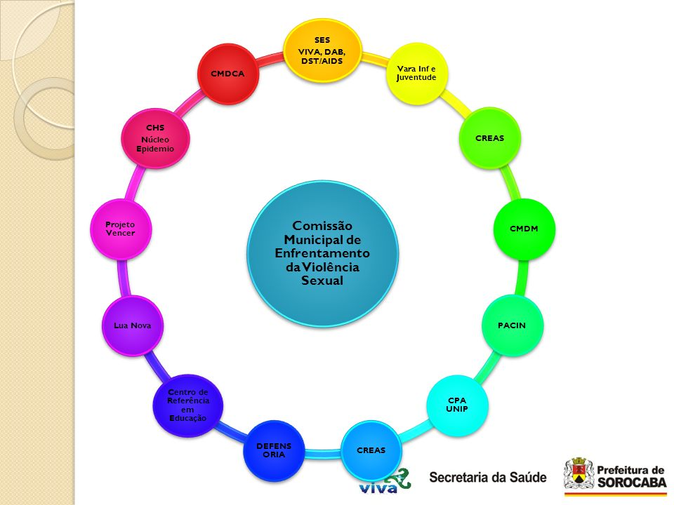 Comissão Municipal de Enfrentamento da Violência Sexual