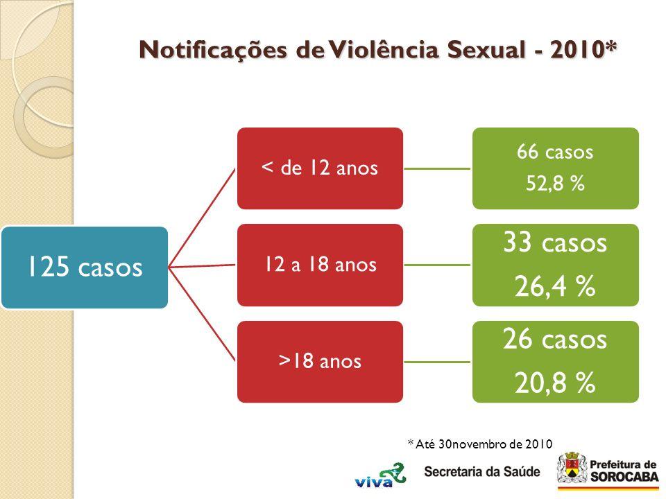 Notificações de Violência Sexual - 2010*