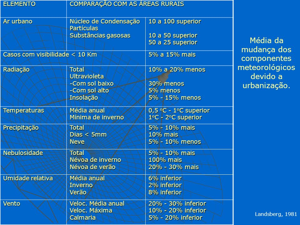 Média da mudança dos componentes meteorológicos